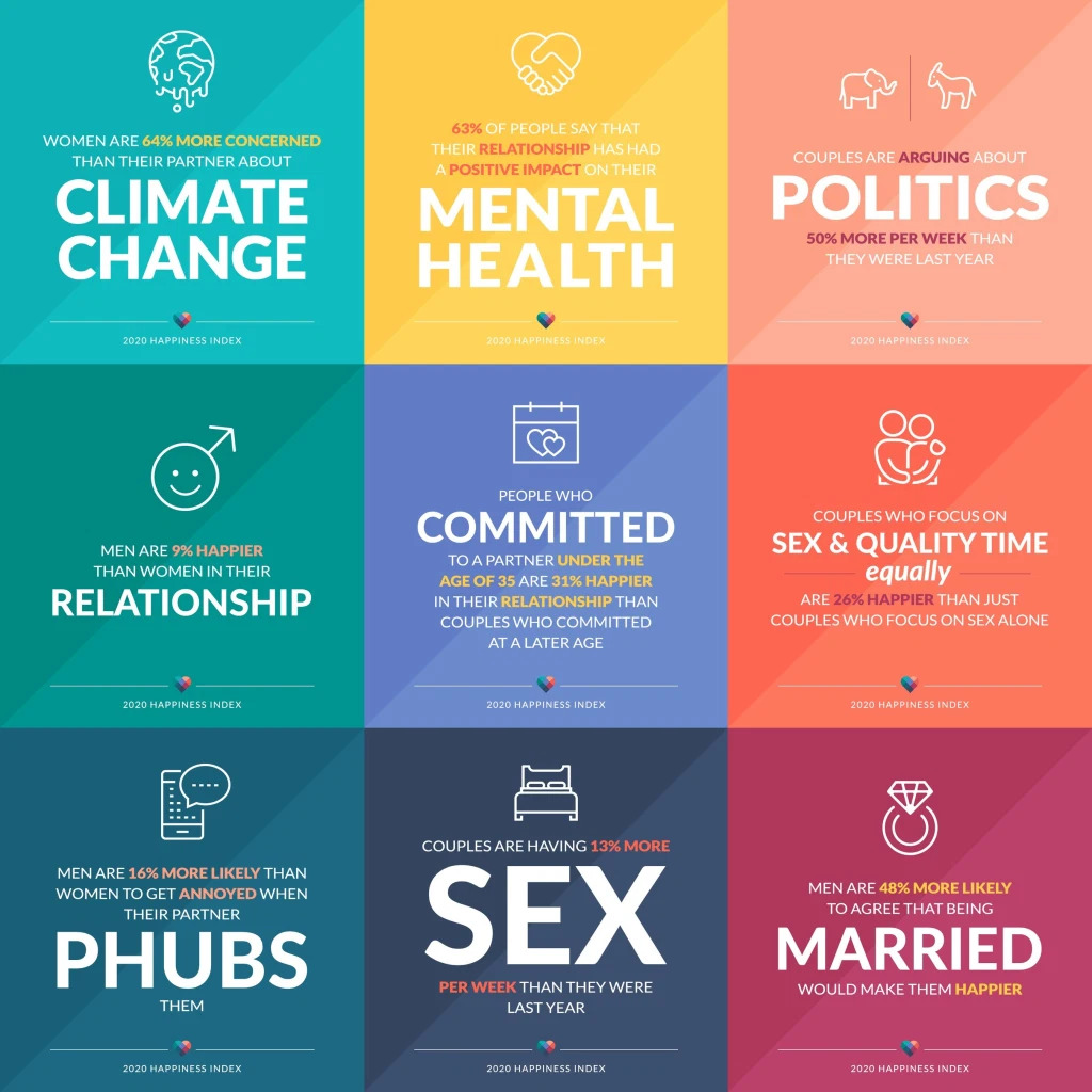 Here's What Keeps Couples Happiest in 2020 – SheKnows